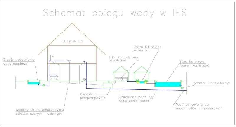 Schemat obiegu wody w IES