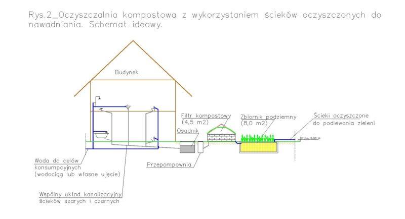 Oczyszczalnie kompostowe z wykorzystaniem oczyszczonych ścieków do nawadniania zieleni